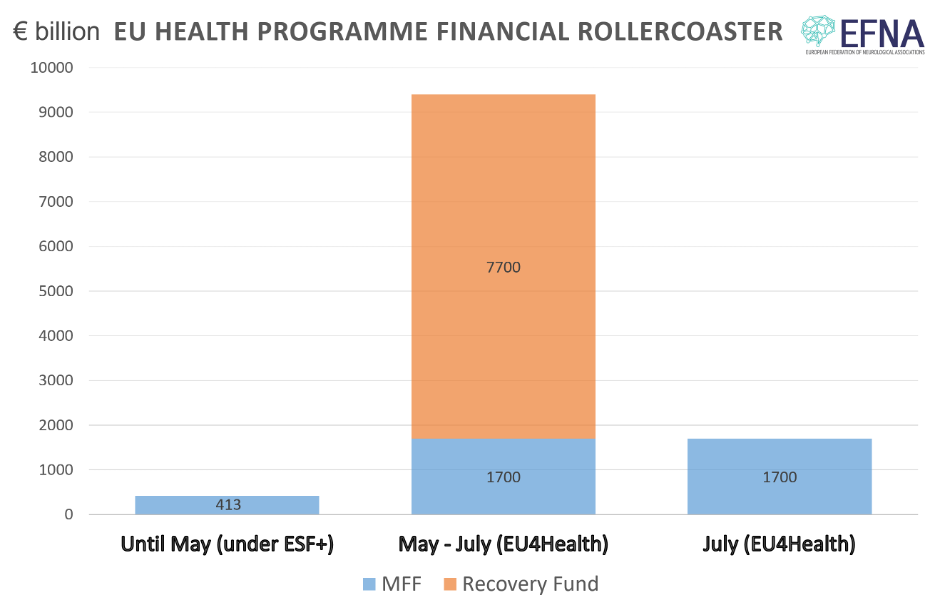 EU Health Programme financial roller-coaster