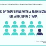 Results of EFNA's Survey on Stigma and Neurological Disorder