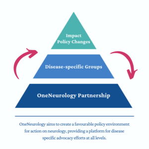 OneNeurology Partnership